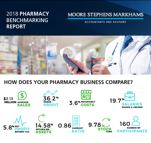 Moore Stephens Markhams 2018 Pharmacy Benchmarking Report